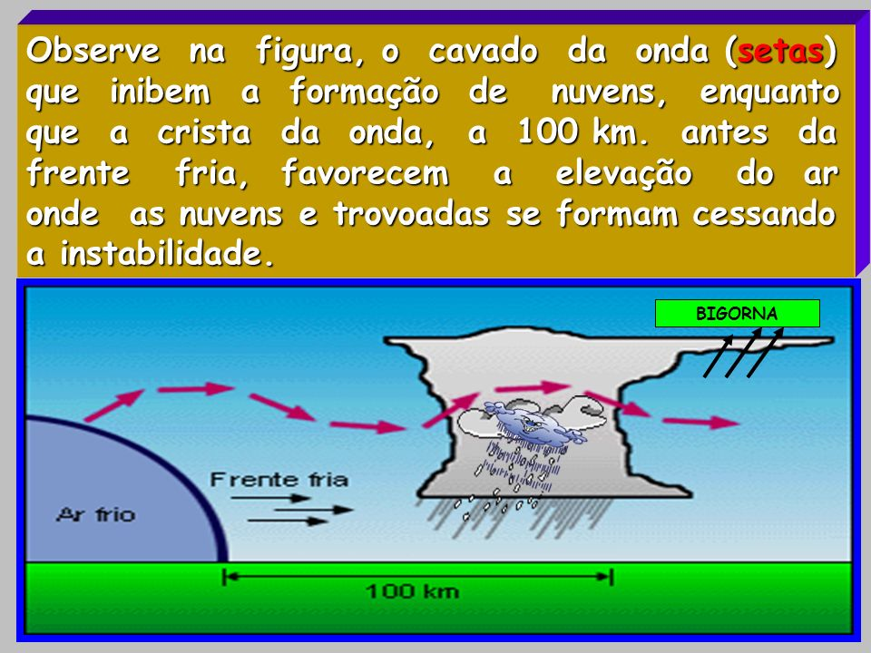 Observe na figura, o cavado da onda (setas) que inibem a formação de nuvens, enquanto que a crista da onda, a 100 km. antes da frente fria, favorecem a elevação do ar onde as nuvens e trovoadas se formam cessando a instabilidade.