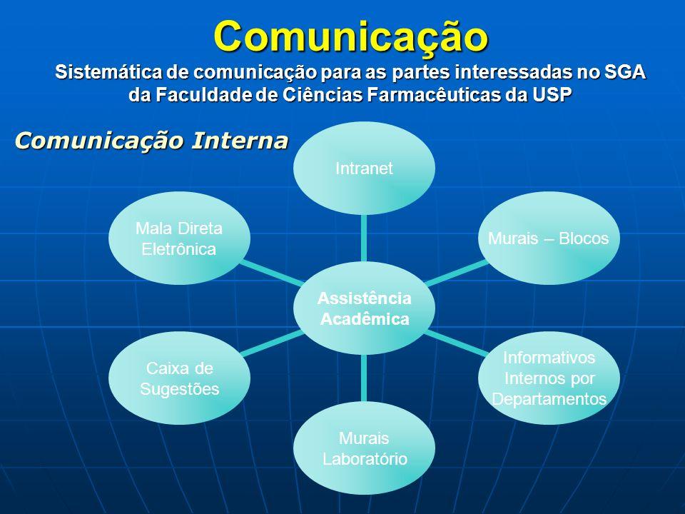 Comunicação Sistemática de comunicação para as partes interessadas no SGA da Faculdade de Ciências Farmacêuticas da USP