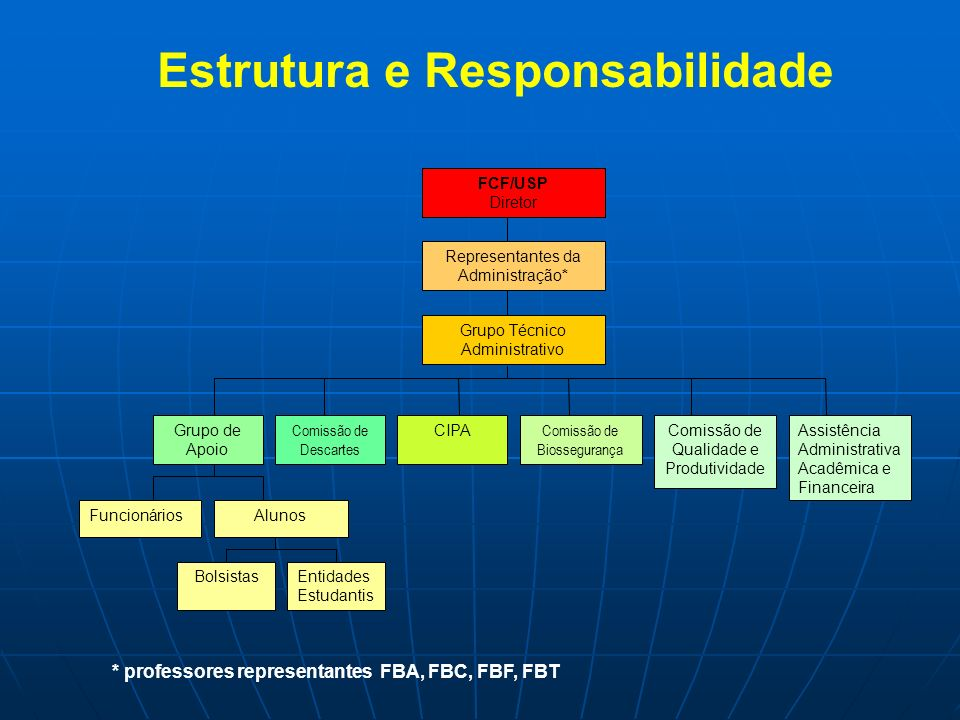 Estrutura e Responsabilidade