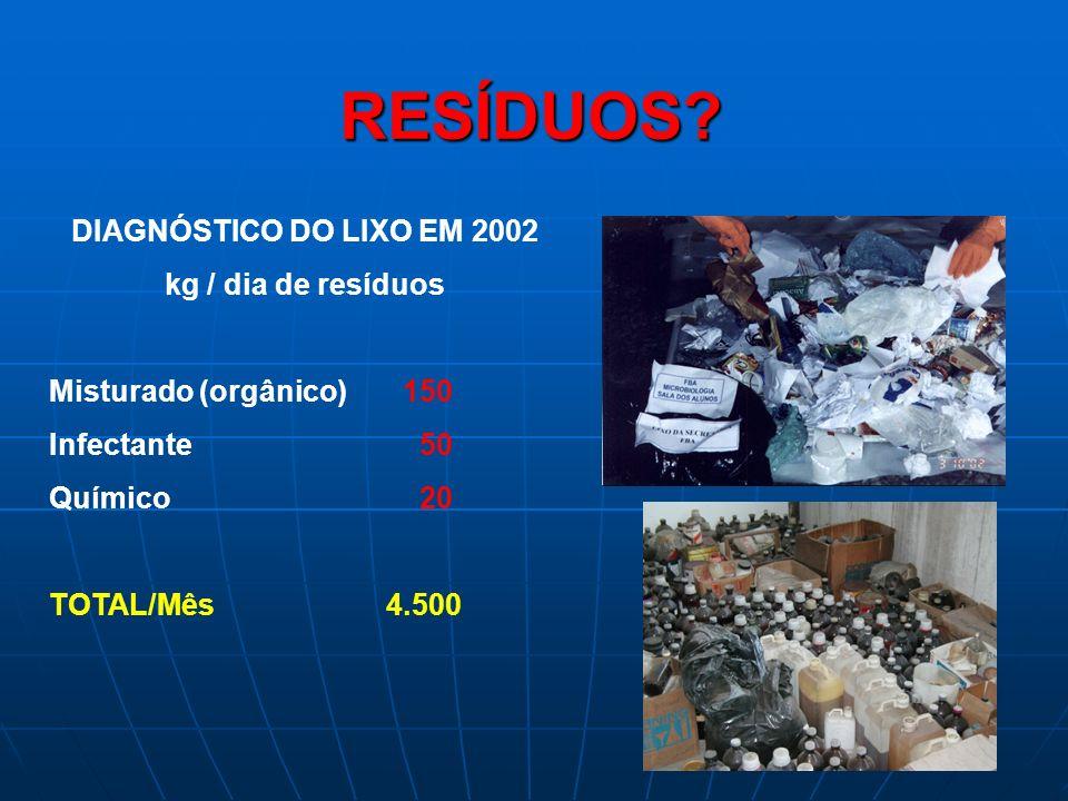 RESÍDUOS DIAGNÓSTICO DO LIXO EM 2002 kg / dia de resíduos