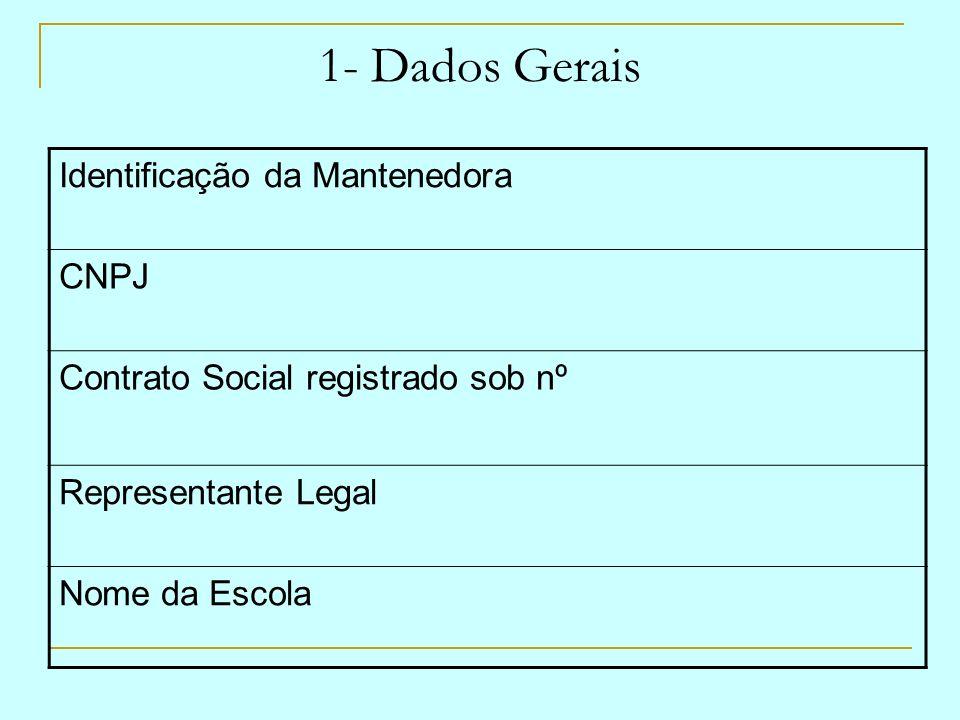 1- Dados Gerais Identificação da Mantenedora CNPJ
