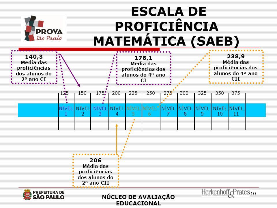 ESCALA DE PROFICIÊNCIA MATEMÁTICA (SAEB)