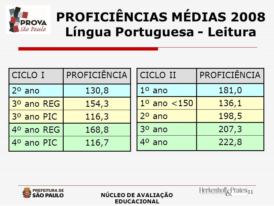 PROFICIÊNCIAS MÉDIAS 2008 Língua Portuguesa - Leitura