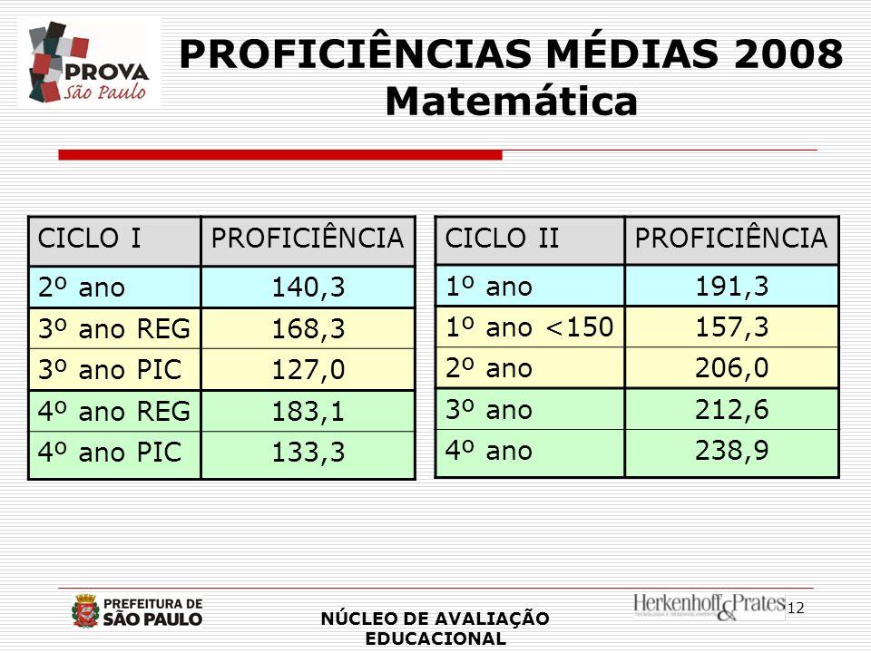 PROFICIÊNCIAS MÉDIAS 2008 Matemática