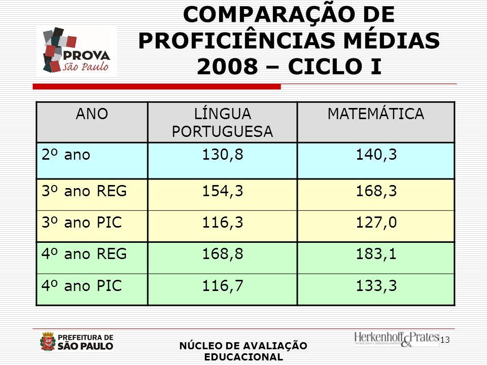 COMPARAÇÃO DE PROFICIÊNCIAS MÉDIAS 2008 – CICLO I