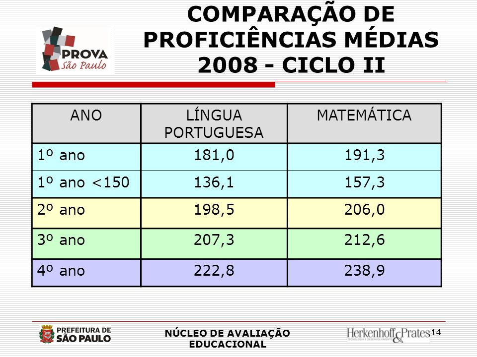 COMPARAÇÃO DE PROFICIÊNCIAS MÉDIAS 2008 - CICLO II