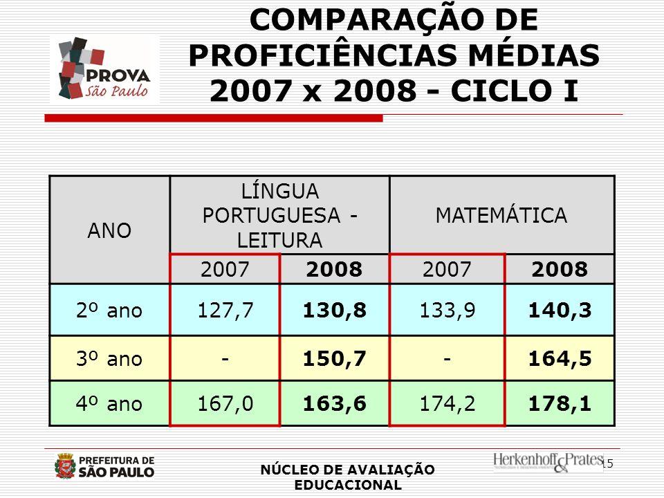 COMPARAÇÃO DE PROFICIÊNCIAS MÉDIAS 2007 x 2008 - CICLO I