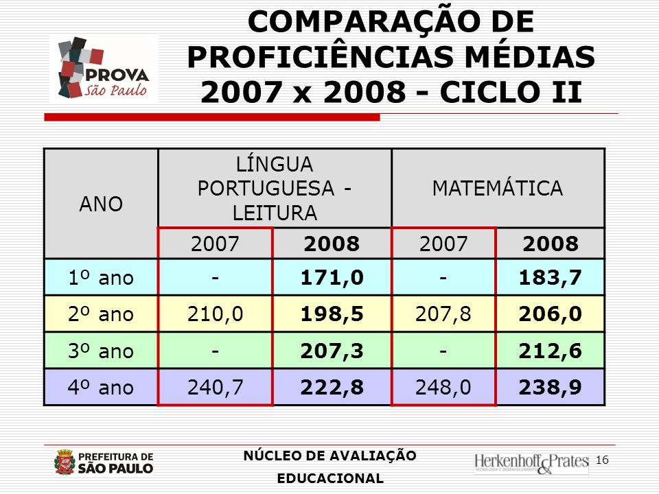 COMPARAÇÃO DE PROFICIÊNCIAS MÉDIAS 2007 x 2008 - CICLO II