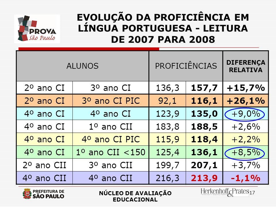 EVOLUÇÃO DA PROFICIÊNCIA EM LÍNGUA PORTUGUESA - LEITURA DE 2007 PARA 2008