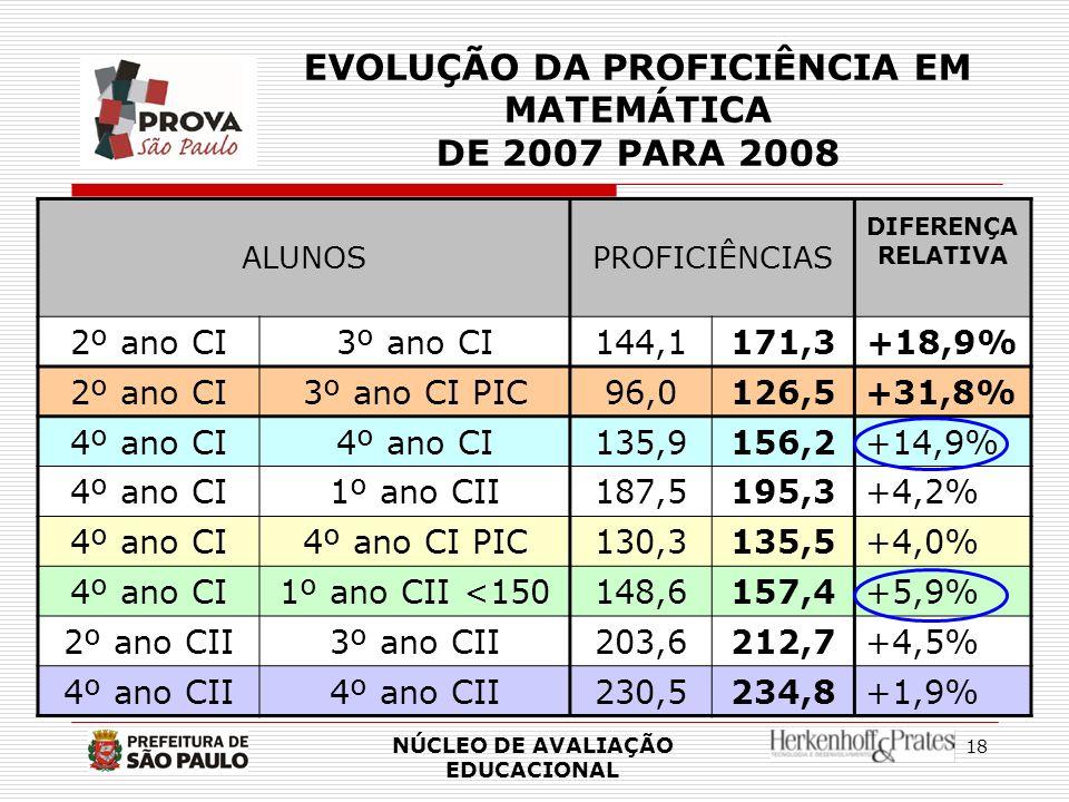 EVOLUÇÃO DA PROFICIÊNCIA EM MATEMÁTICA DE 2007 PARA 2008