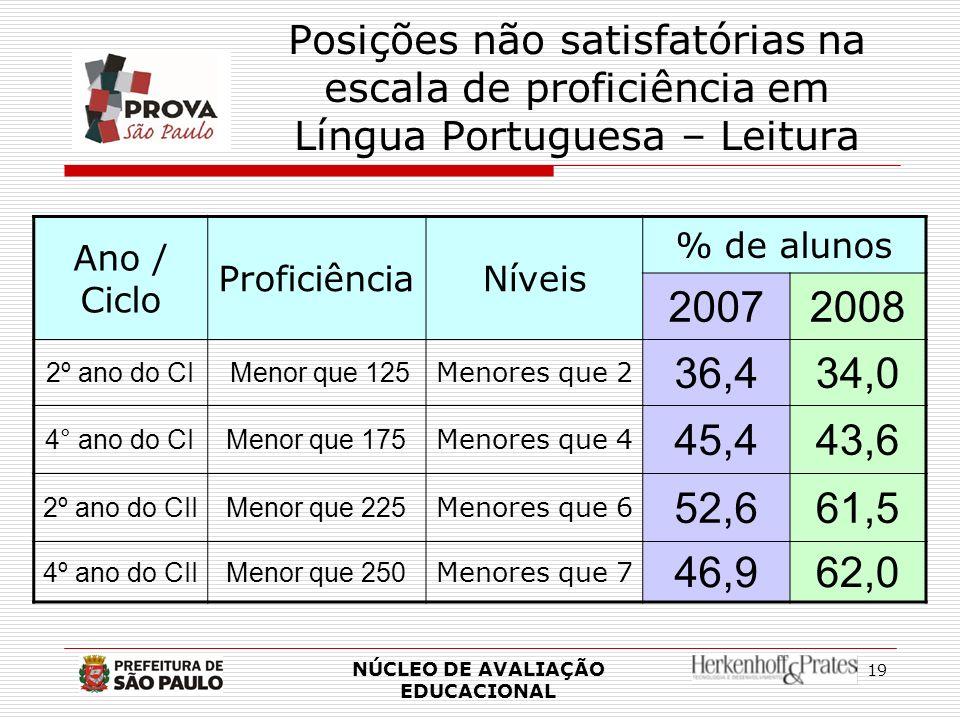 Posições não satisfatórias na escala de proficiência em Língua Portuguesa – Leitura