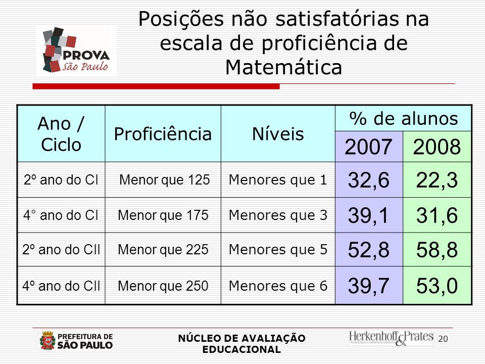 Posições não satisfatórias na escala de proficiência de Matemática