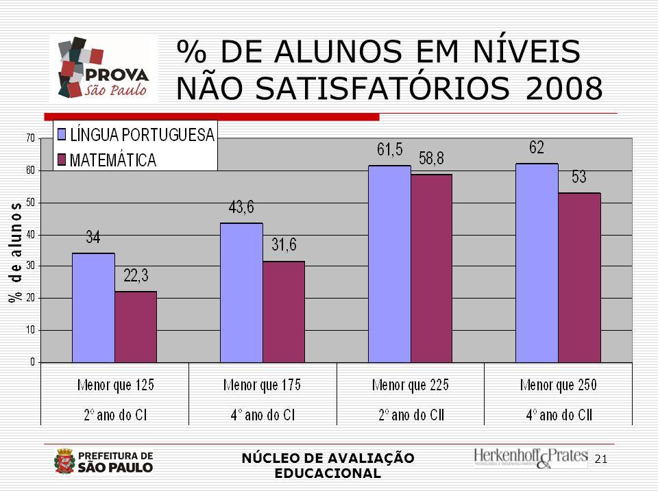 % DE ALUNOS EM NÍVEIS NÃO SATISFATÓRIOS 2008