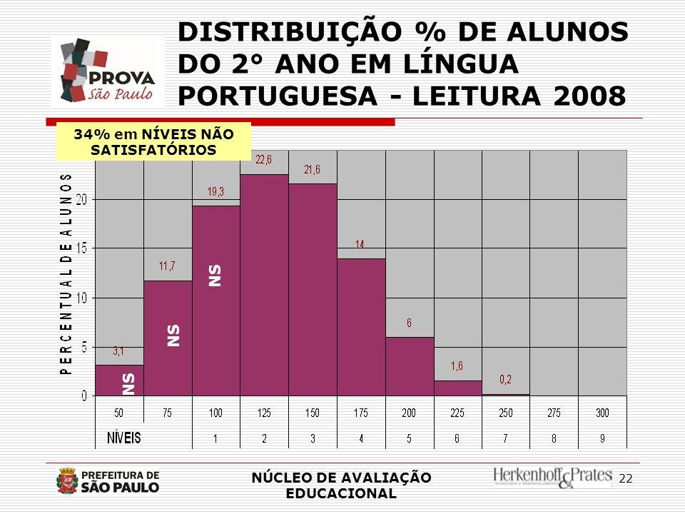 DISTRIBUIÇÃO % DE ALUNOS DO 2° ANO EM LÍNGUA PORTUGUESA - LEITURA 2008