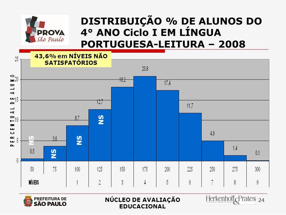43,6% em NÍVEIS NÃO SATISFATÓRIOS