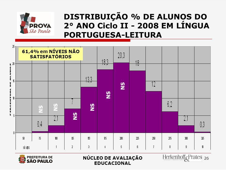 61,4% em NÍVEIS NÃO SATISFATÓRIOS