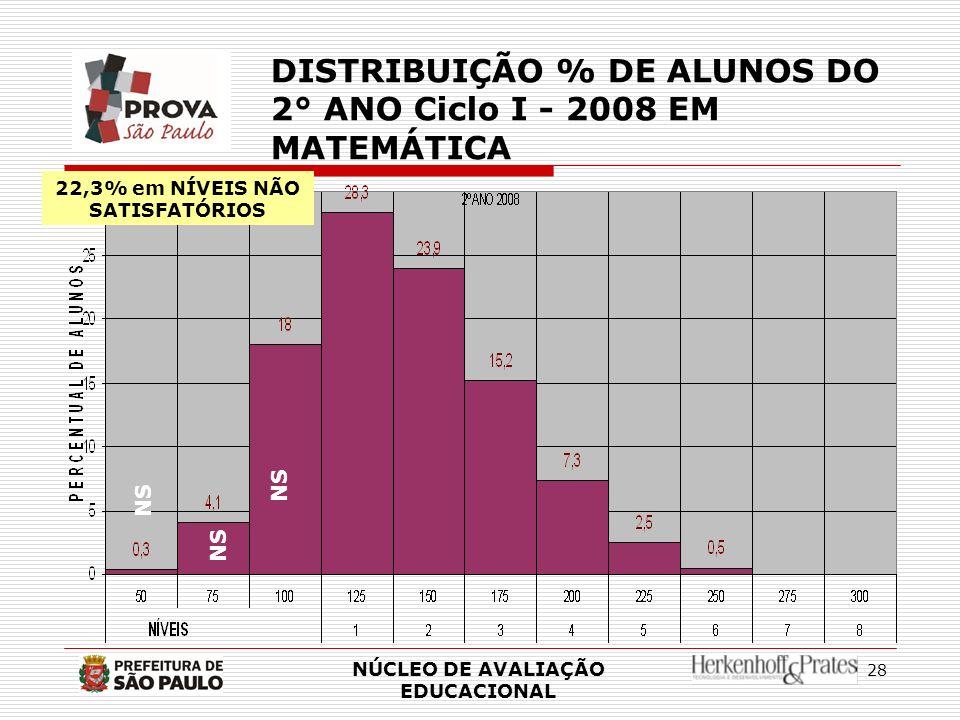 22,3% em NÍVEIS NÃO SATISFATÓRIOS