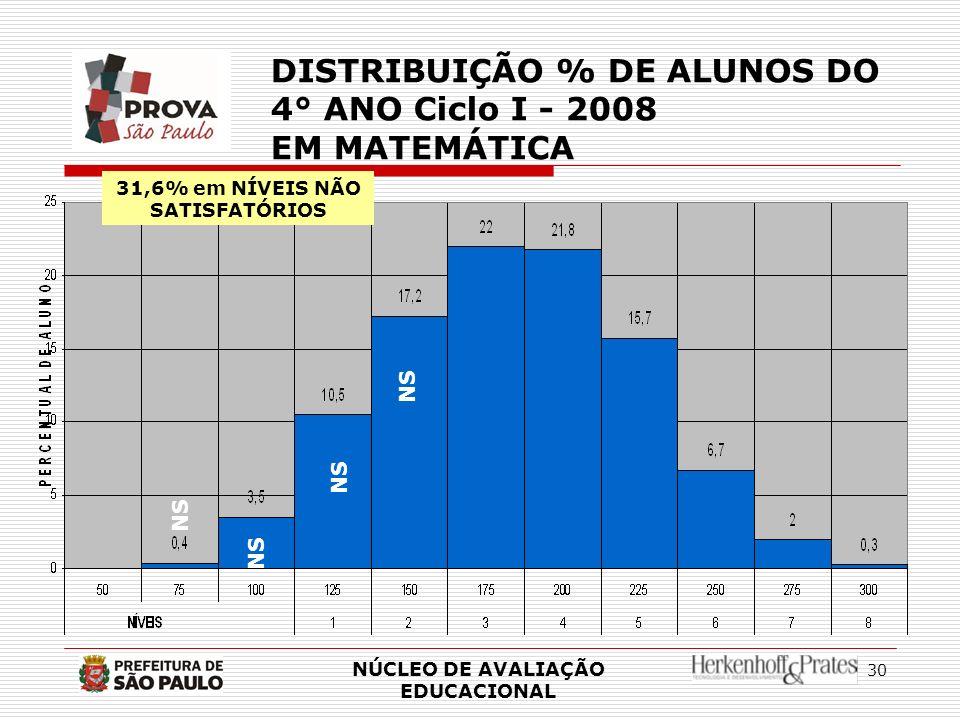 31,6% em NÍVEIS NÃO SATISFATÓRIOS