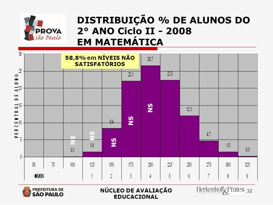 58,8% em NÍVEIS NÃO SATISFATÓRIOS