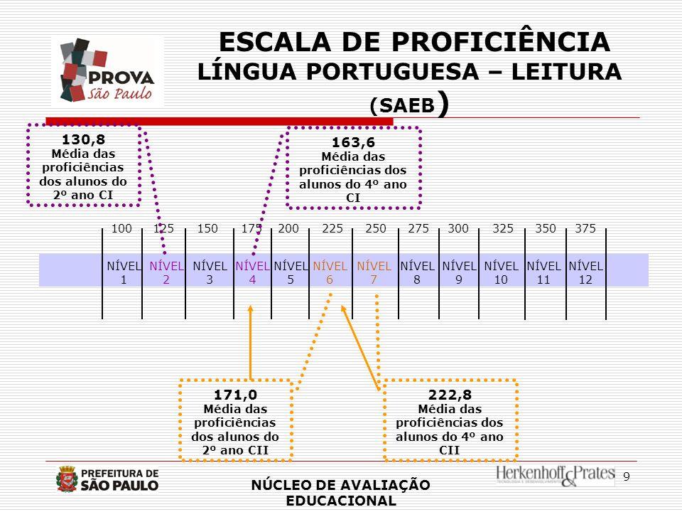 ESCALA DE PROFICIÊNCIA LÍNGUA PORTUGUESA – LEITURA (SAEB)