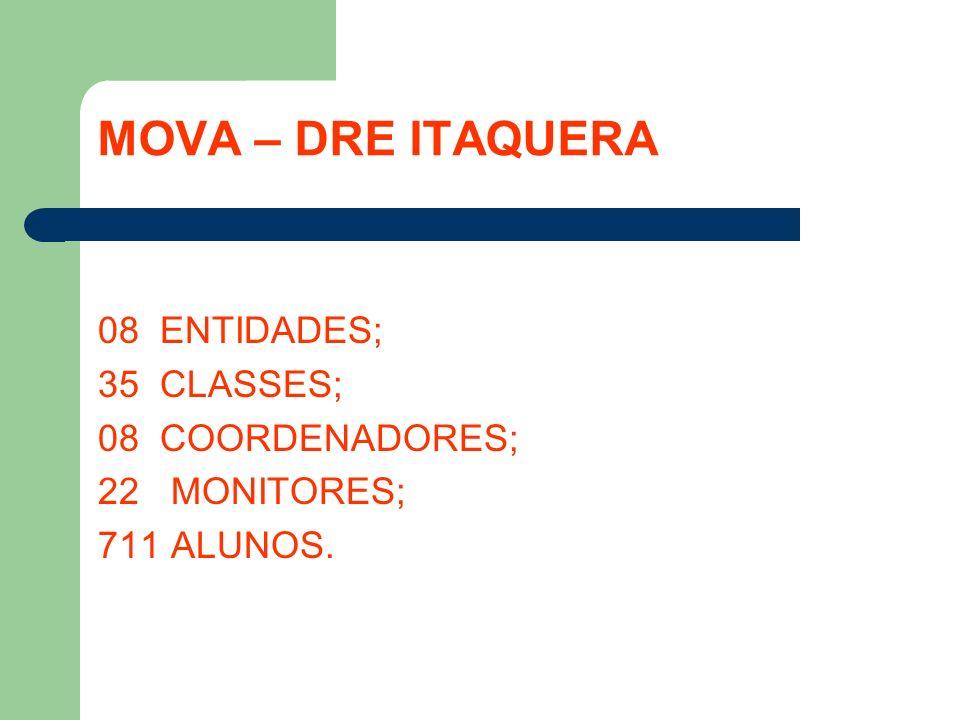 MOVA – DRE ITAQUERA 08 ENTIDADES; 35 CLASSES; 08 COORDENADORES; 22 MONITORES; 711 ALUNOS.