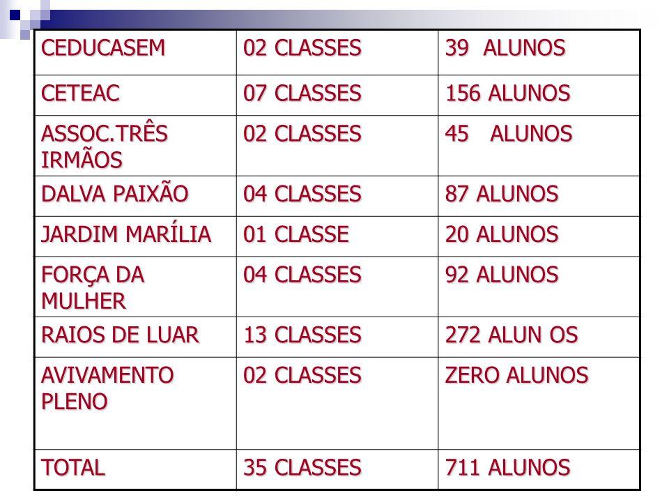CEDUCASEM 02 CLASSES. 39 ALUNOS. CETEAC. 07 CLASSES. 156 ALUNOS. ASSOC.TRÊS IRMÃOS. 45 ALUNOS.