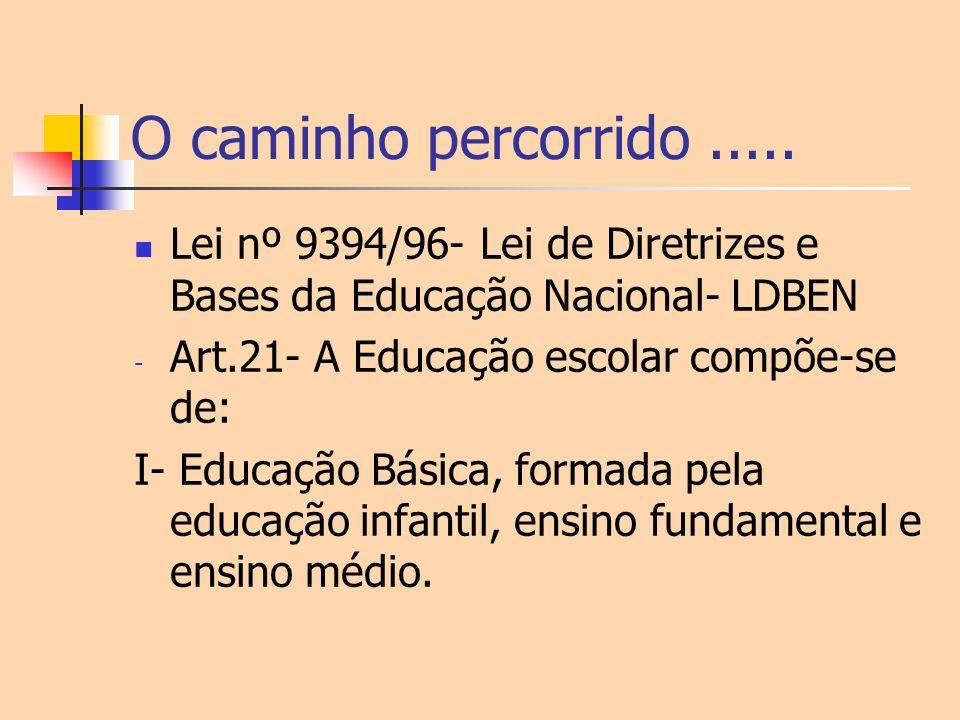 O caminho percorrido .....Lei nº 9394/96- Lei de Diretrizes e Bases da Educação Nacional- LDBEN. Art.21- A Educação escolar compõe-se de:
