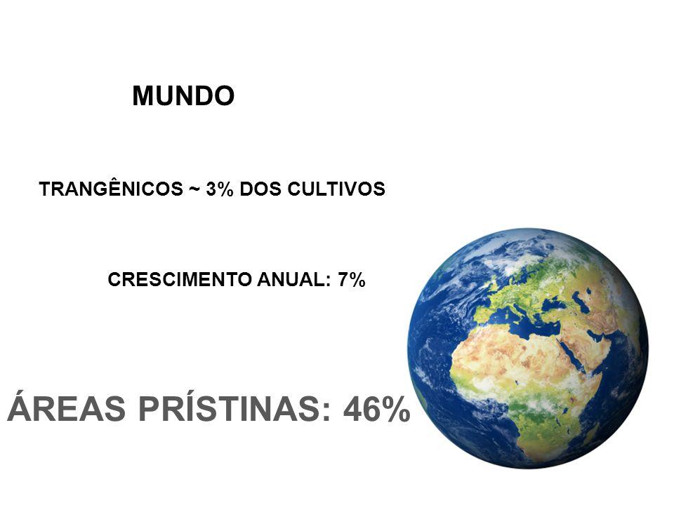 ÁREAS PRÍSTINAS: 46% MUNDO TRANGÊNICOS ~ 3% DOS CULTIVOS