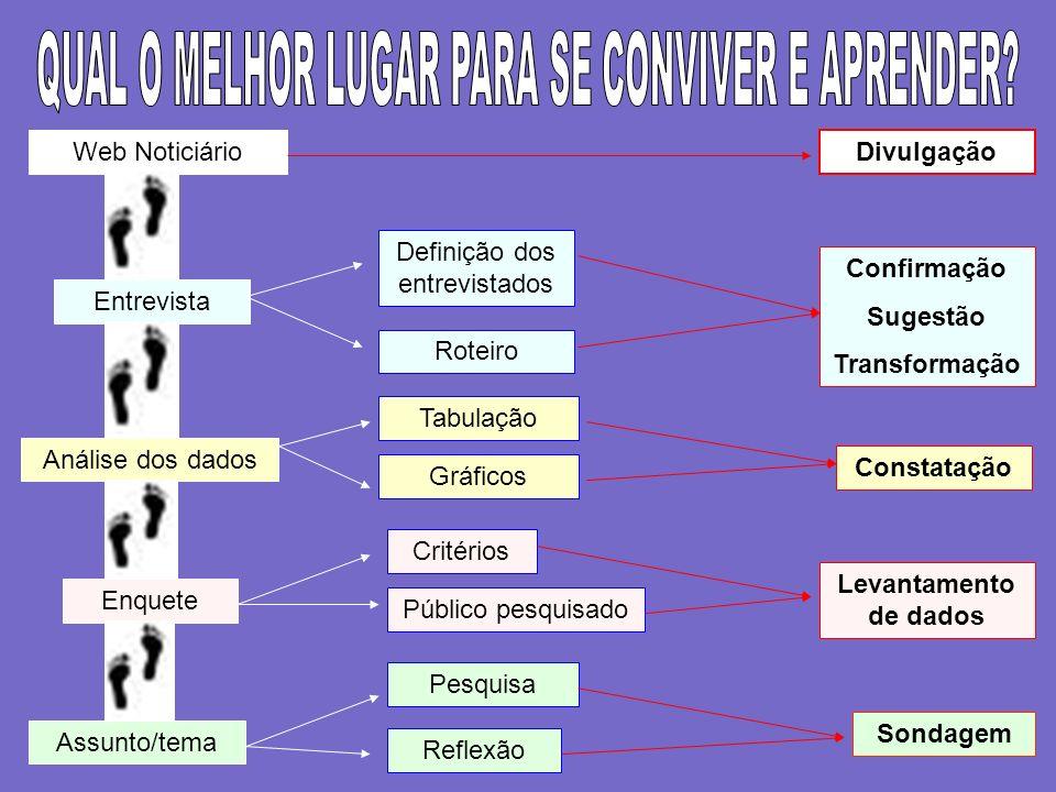 QUAL O MELHOR LUGAR PARA SE CONVIVER E APRENDER