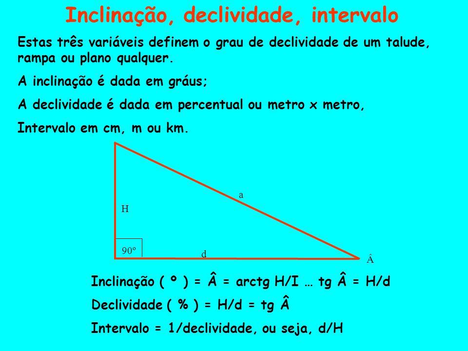Inclinação, declividade, intervalo