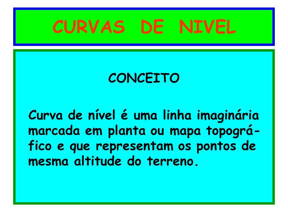 CURVAS DE NIVEL CONCEITO