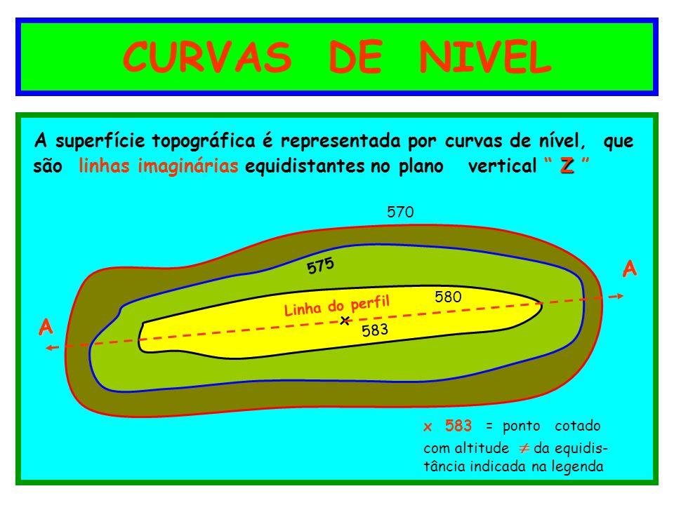 CURVAS DE NIVEL A superfície topográfica é representada por curvas de nível, que. são linhas imaginárias equidistantes no plano vertical Z