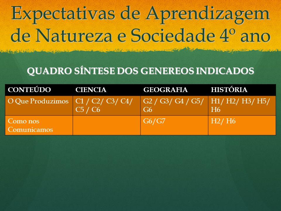 Expectativas de Aprendizagem de Natureza e Sociedade 4º ano