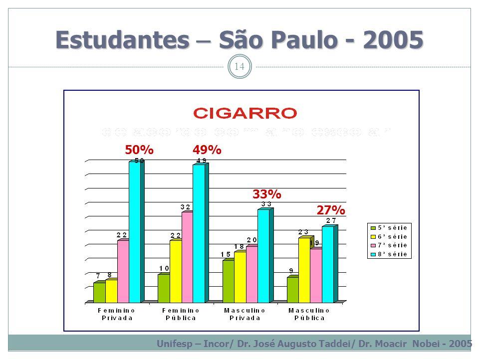 Estudantes – São Paulo - 2005