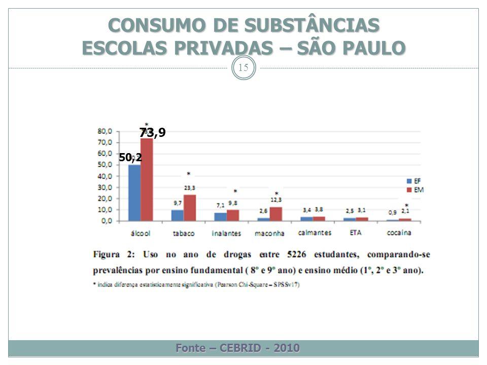 CONSUMO DE SUBSTÂNCIAS ESCOLAS PRIVADAS – SÃO PAULO