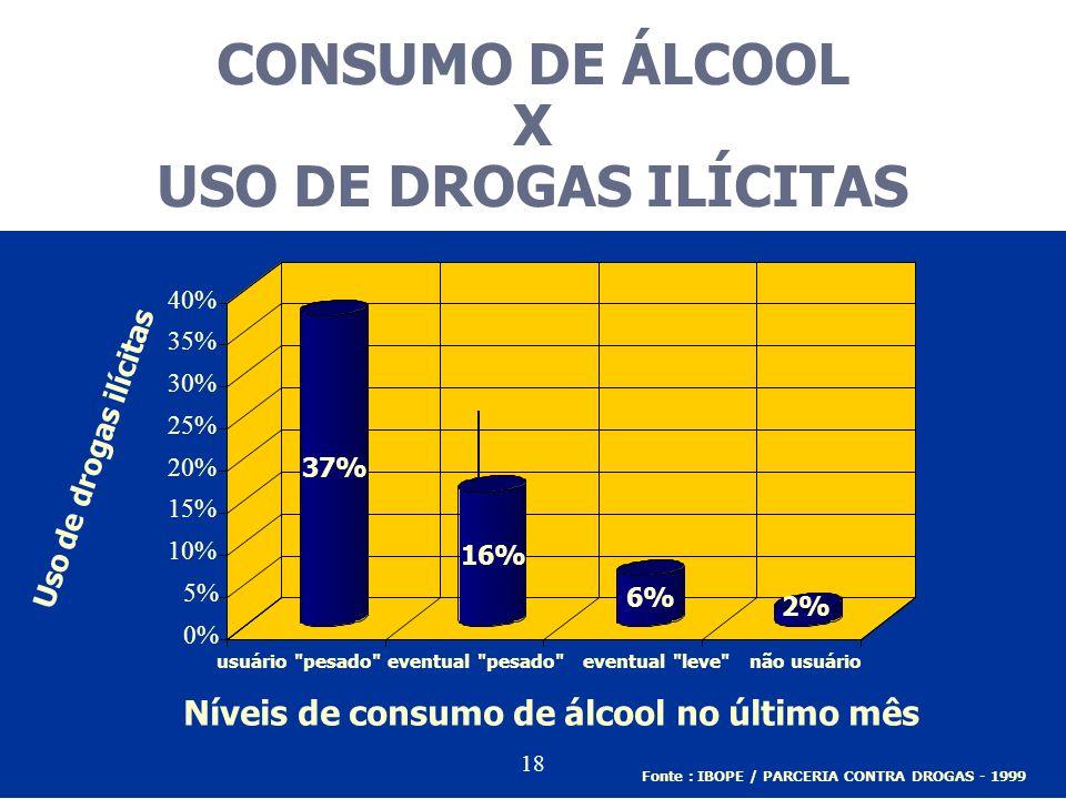 CONSUMO DE ÁLCOOL X USO DE DROGAS ILÍCITAS