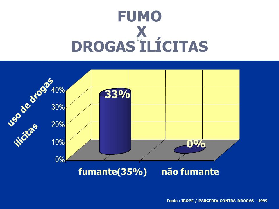 FUMO X DROGAS ILÍCITAS 33% 0% uso de drogas ilícitas fumante(35%)