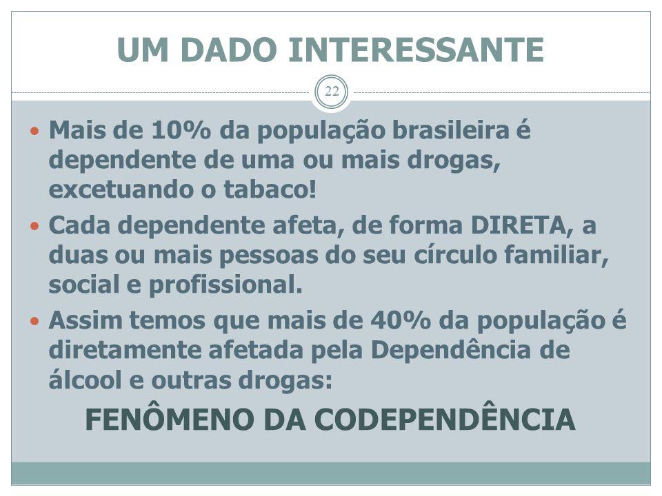 FENÔMENO DA CODEPENDÊNCIA