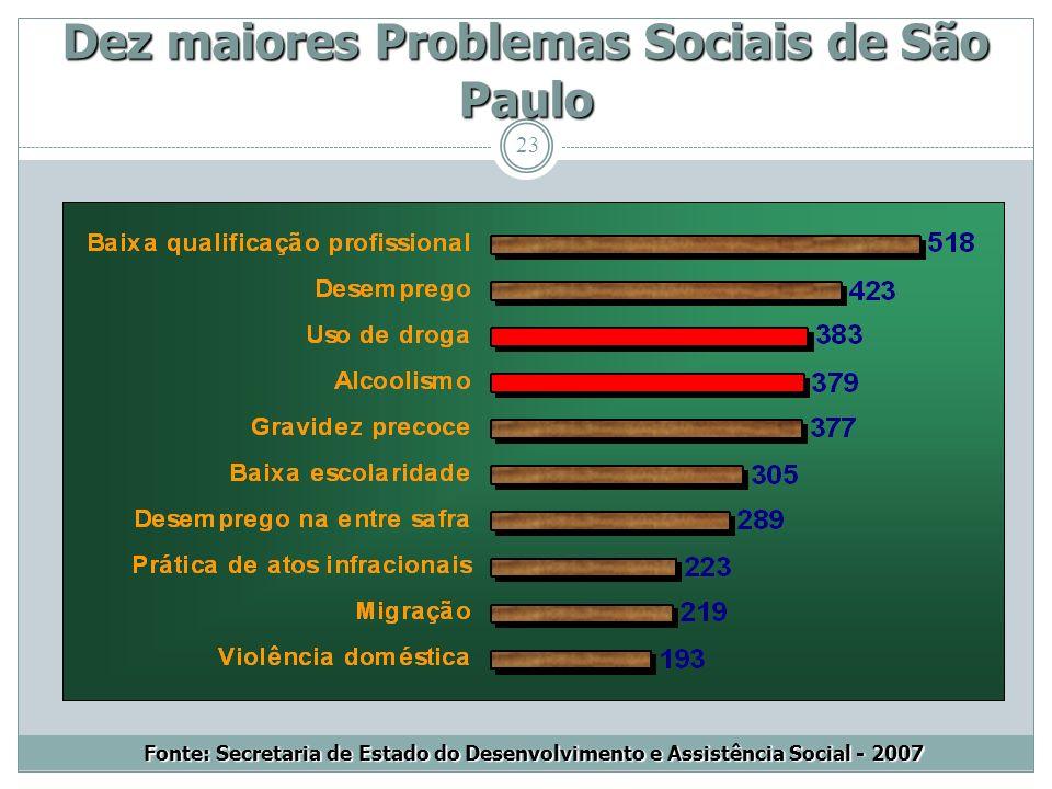 Dez maiores Problemas Sociais de São Paulo