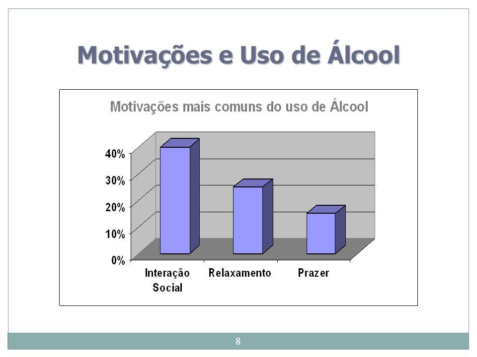 Motivações e Uso de Álcool
