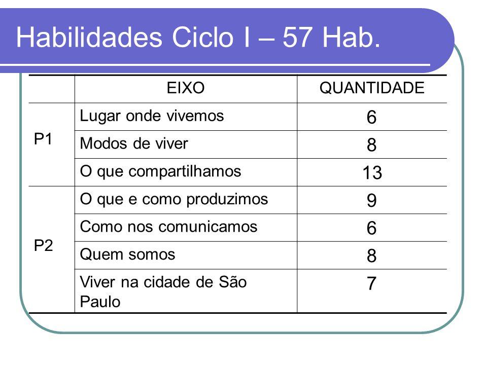 Habilidades Ciclo I – 57 Hab.