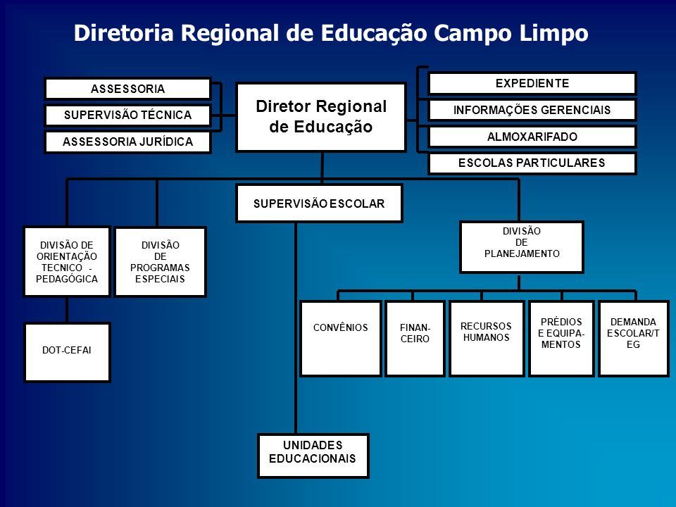 Diretoria Regional de Educação Campo Limpo