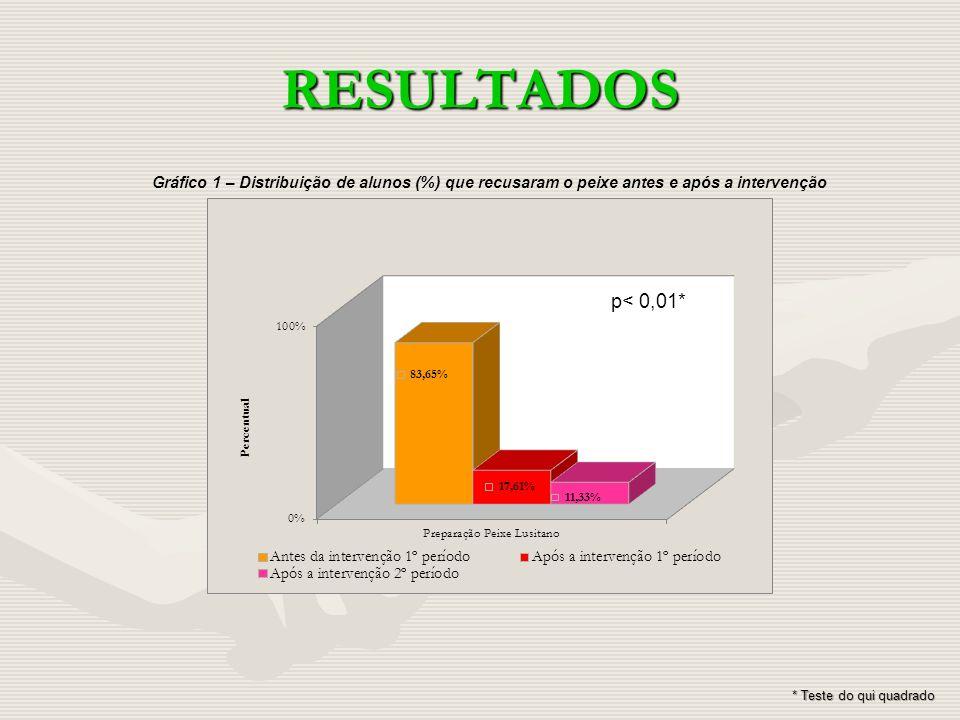RESULTADOS Gráfico 1 – Distribuição de alunos (%) que recusaram o peixe antes e após a intervenção.
