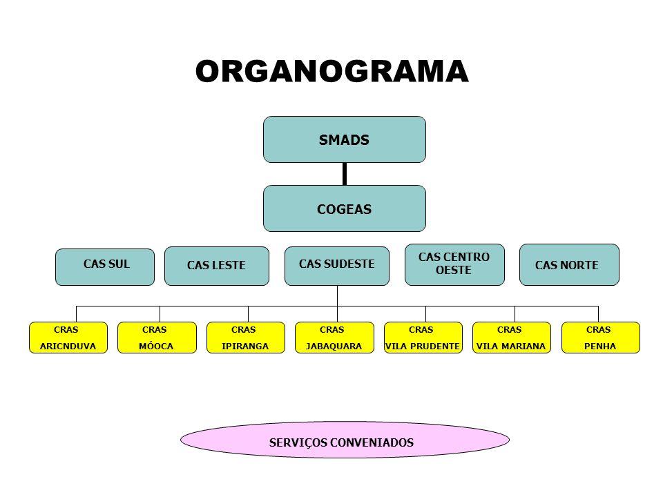 ORGANOGRAMA CAS SUL CAS LESTE CAS NORTE CAS CENTRO OESTE