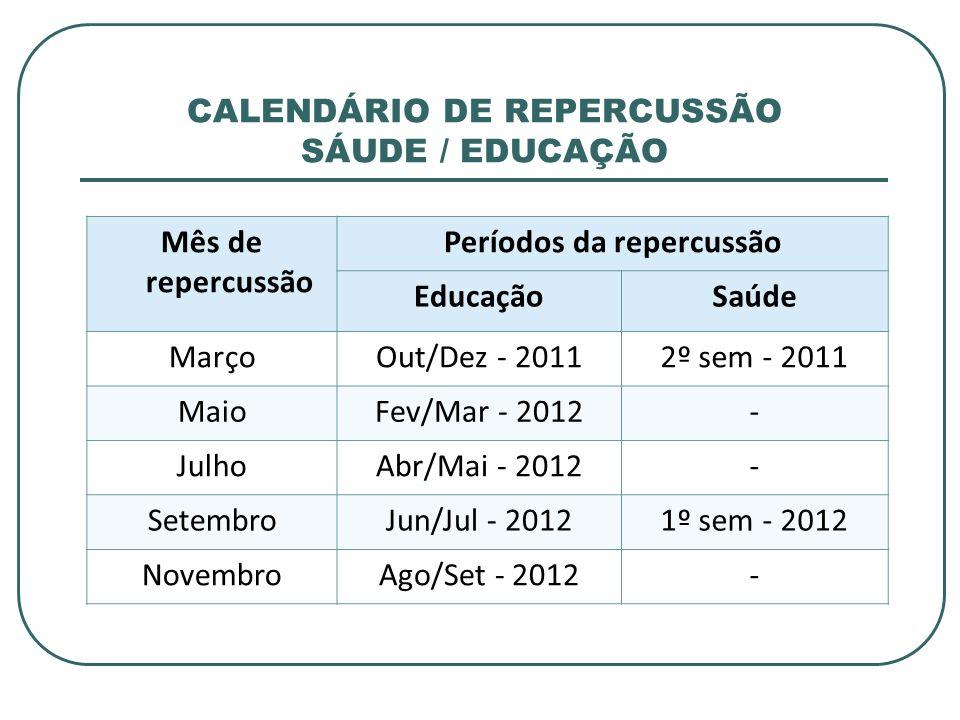 CALENDÁRIO DE REPERCUSSÃO SÁUDE / EDUCAÇÃO