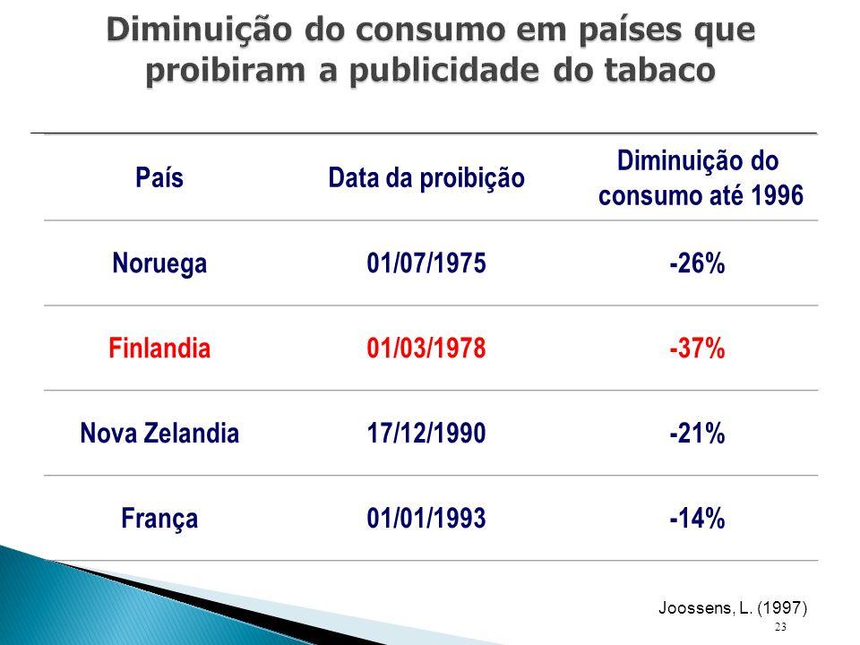 Diminuição do consumo em países que proibiram a publicidade do tabaco