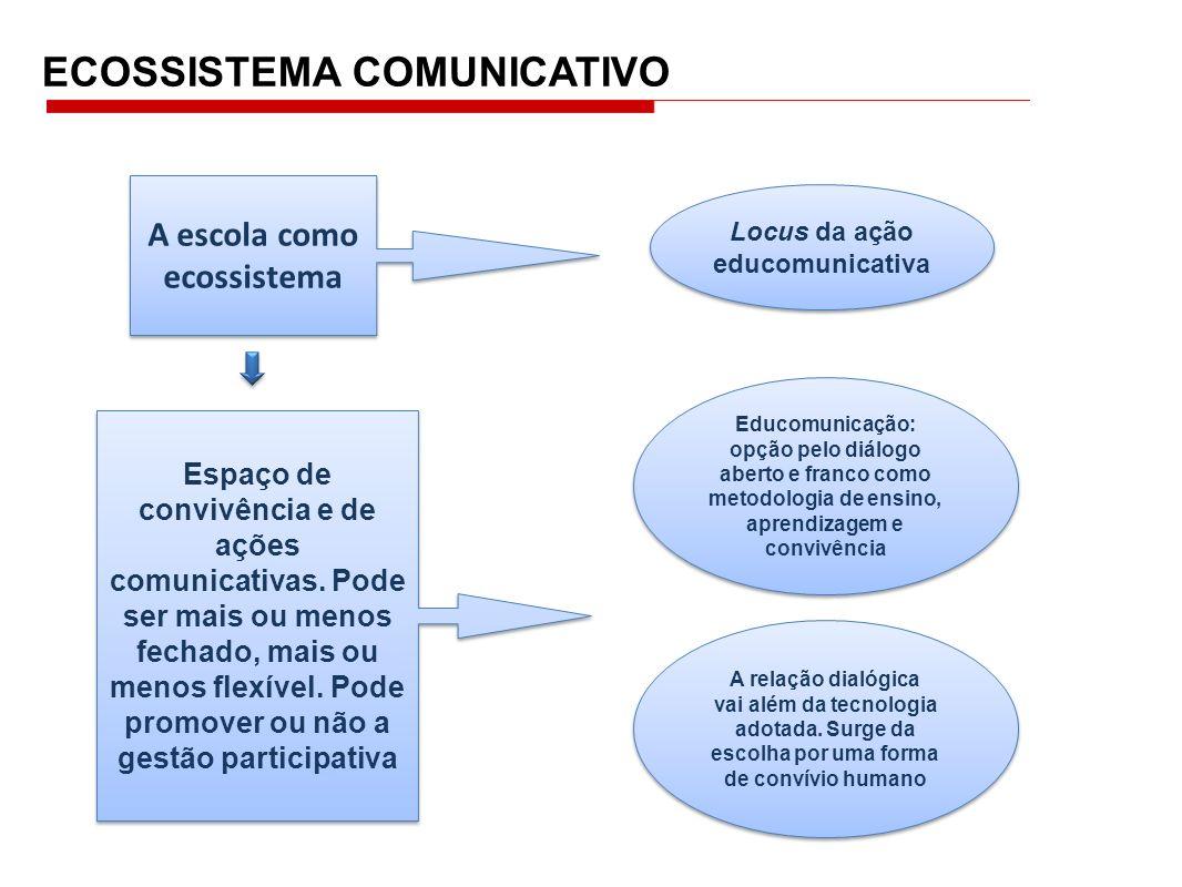 A escola como ecossistema Locus da ação educomunicativa