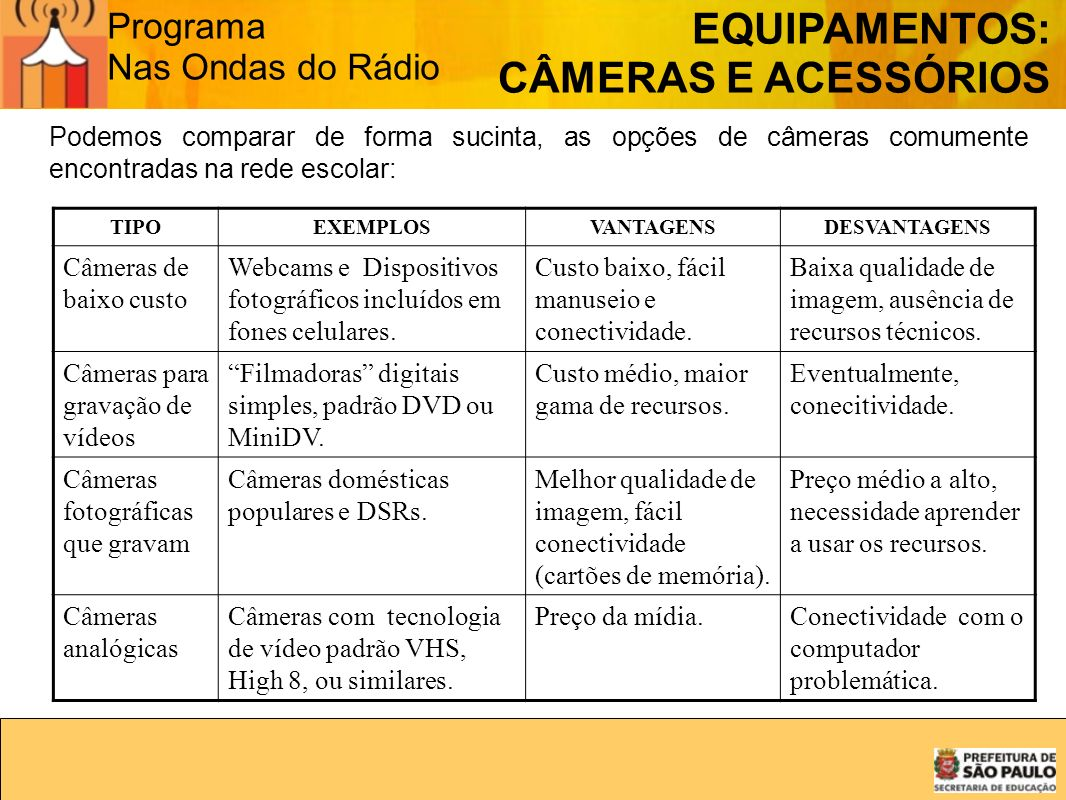 EQUIPAMENTOS: CÂMERAS E ACESSÓRIOS Programa Nas Ondas do Rádio