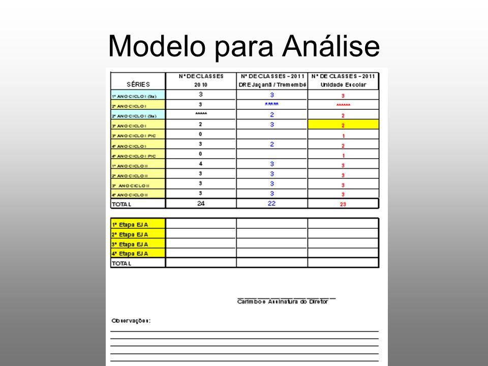 Modelo para Análise
