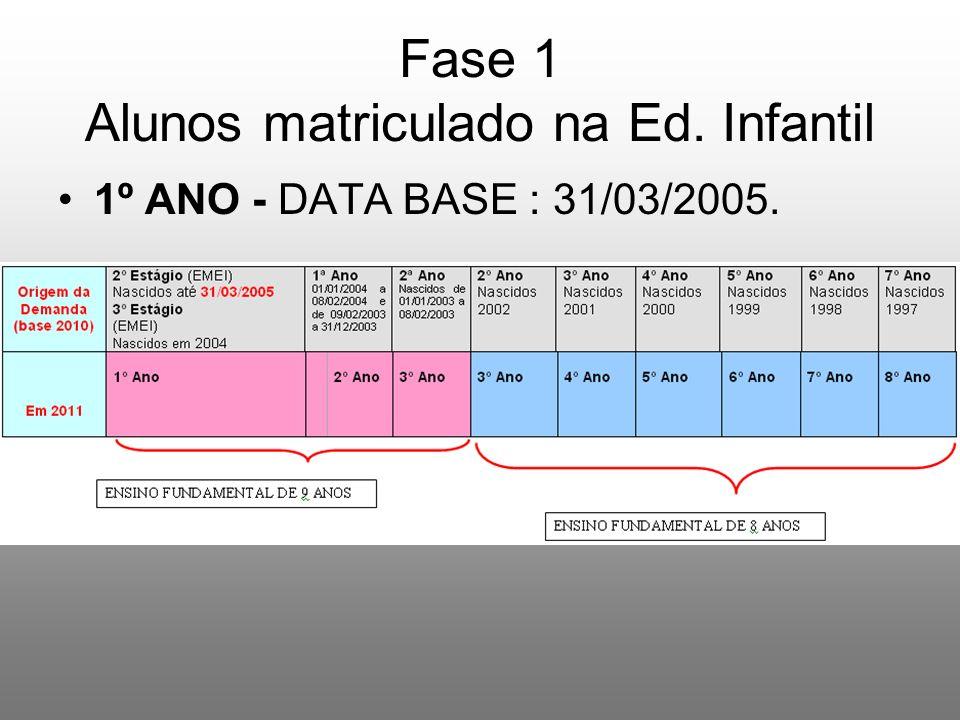 Fase 1 Alunos matriculado na Ed. Infantil